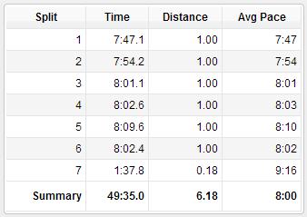 LHH Mile Split Times
