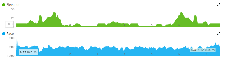 USATF 12k Garmin Profile