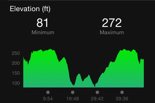 5 Mile Hilly Route