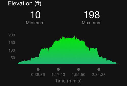 C&O Towpath Elevation