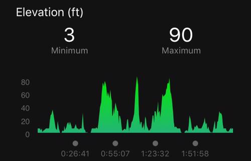 Mt. Vernon Trail Elevation Profile