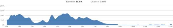 United NYC Half Elevation Profile
